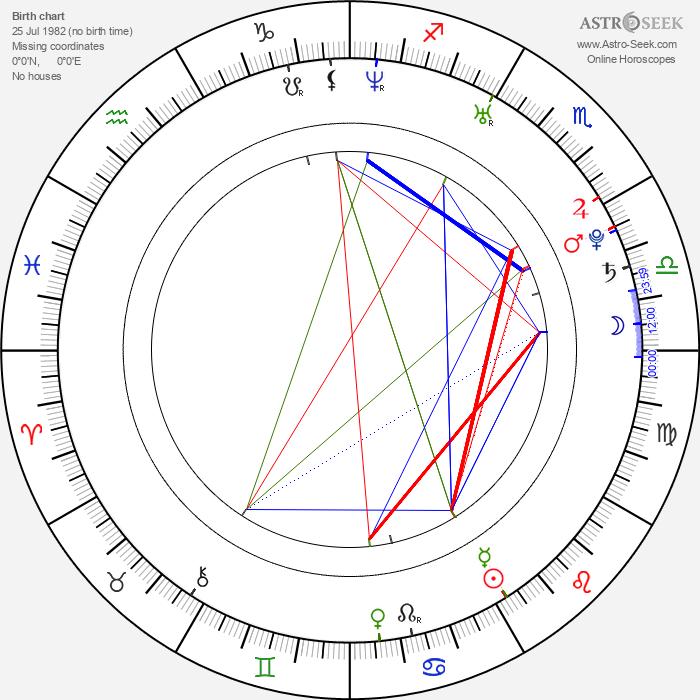 Jason Dundas - Astrology Natal Birth Chart