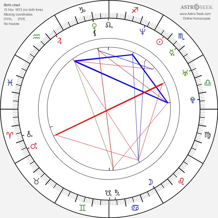Jason Dunn - Astrology Natal Birth Chart