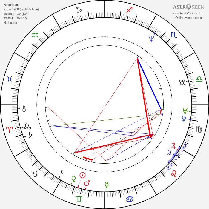 Jason Falkner - Astrology Natal Birth Chart