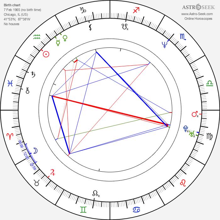 Jason Gedrick - Astrology Natal Birth Chart