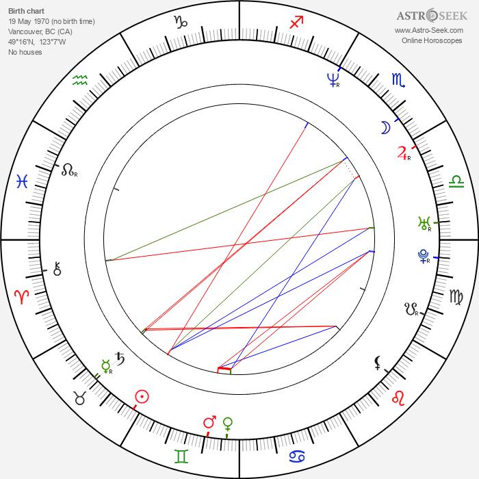Jason Gray-Stanford - Astrology Natal Birth Chart