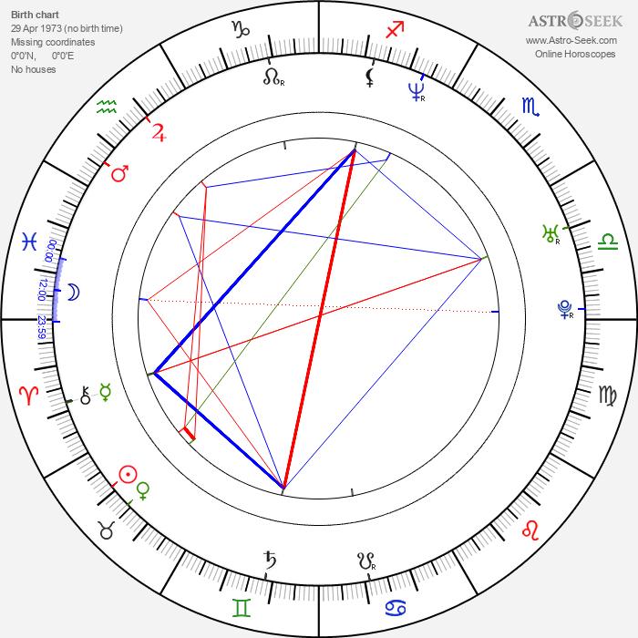 Jason Hewitt - Astrology Natal Birth Chart