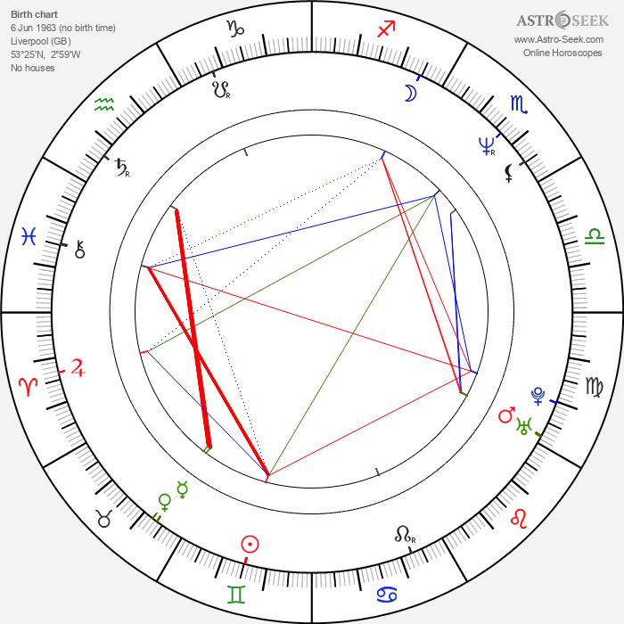 Jason Isaacs - Astrology Natal Birth Chart