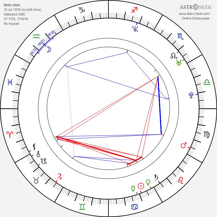 Jason 'J' Brown - Astrology Natal Birth Chart