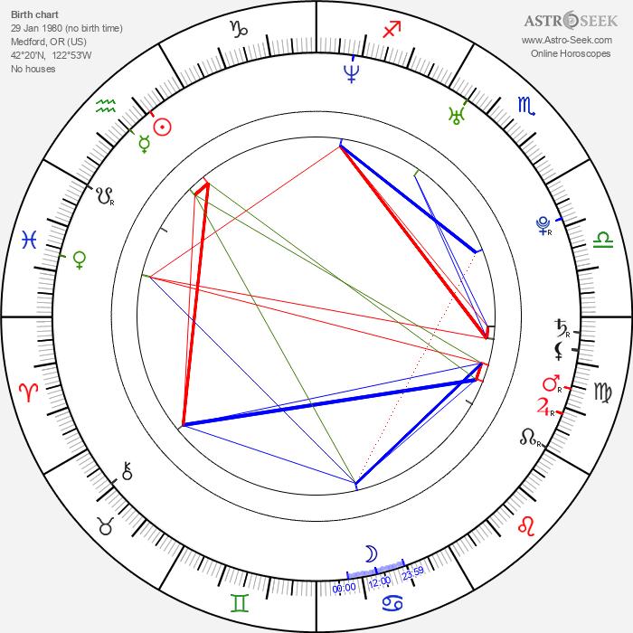 Jason James Richter - Astrology Natal Birth Chart