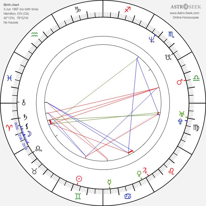 Jason Jones - Astrology Natal Birth Chart