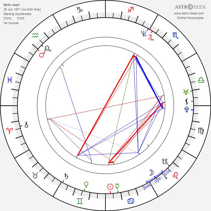 Jason Lewis - Astrology Natal Birth Chart