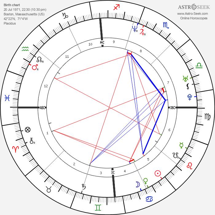 Jason Loewenstein - Astrology Natal Birth Chart