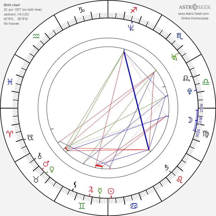 Jason Mraz - Astrology Natal Birth Chart