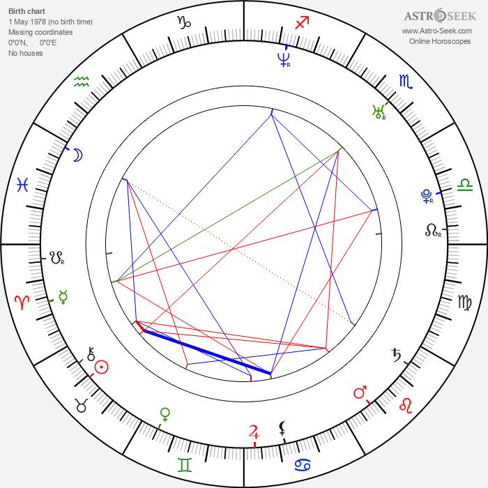 Jason Mullan - Astrology Natal Birth Chart