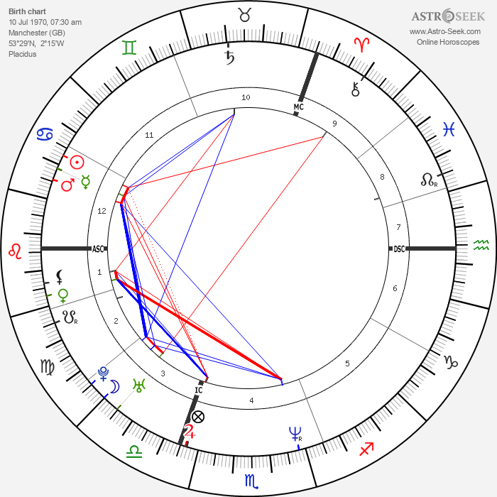 Jason Orange - Astrology Natal Birth Chart