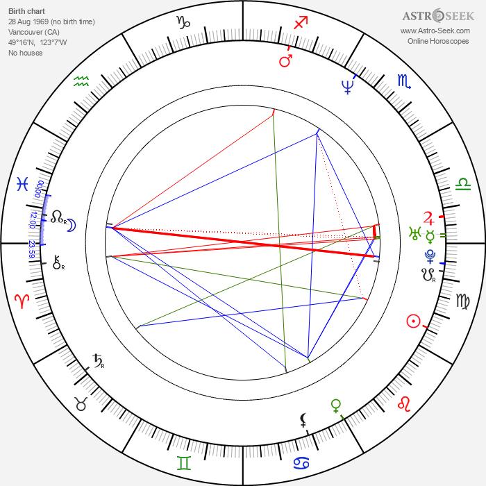 Jason Priestley - Astrology Natal Birth Chart