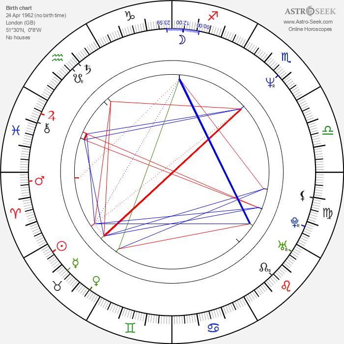 Jason Salkey - Astrology Natal Birth Chart