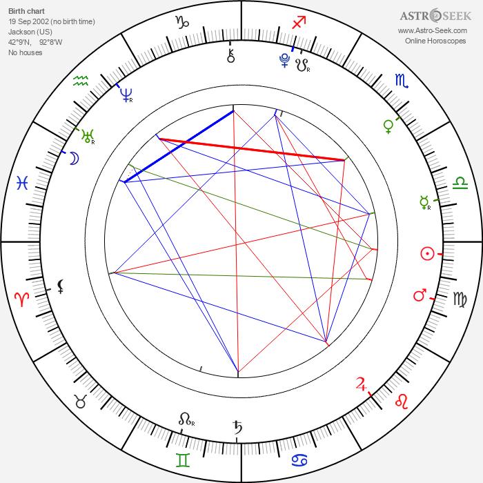 Jason Simmons - Astrology Natal Birth Chart