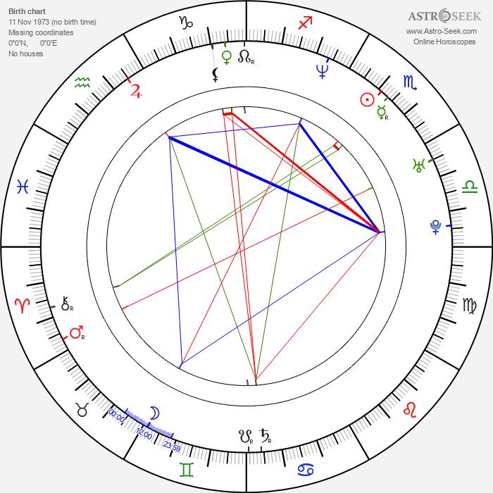 Jason White - Astrology Natal Birth Chart
