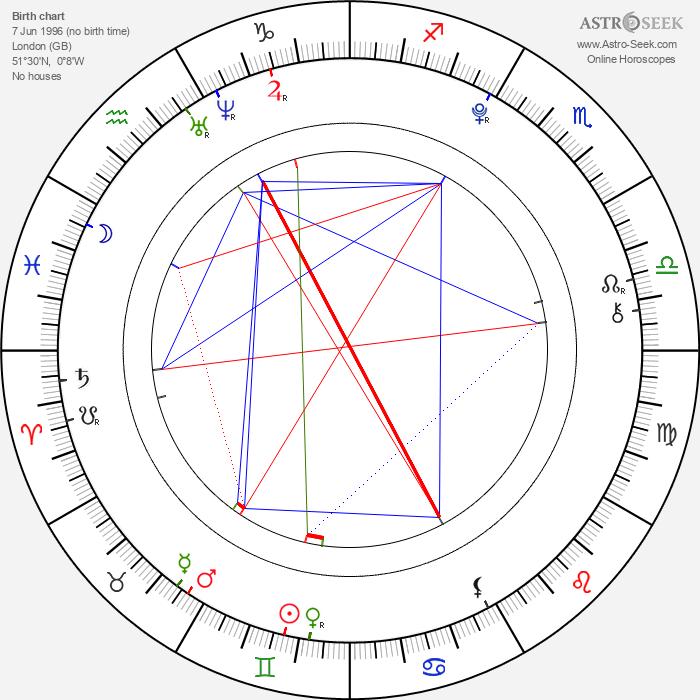 Jasper Harris - Astrology Natal Birth Chart