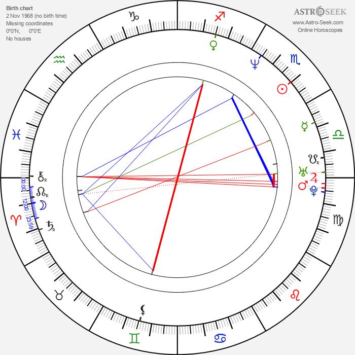 Jaume Balagueró - Astrology Natal Birth Chart