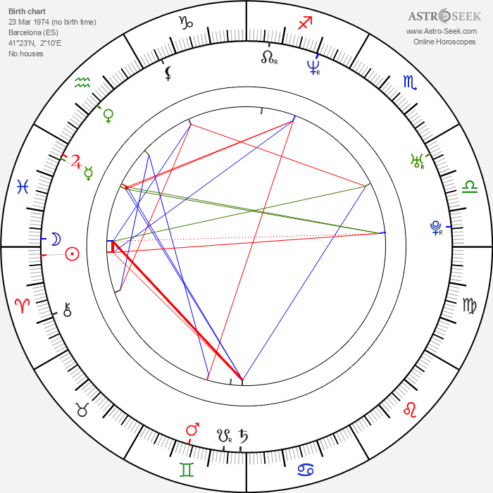 Jaume Collet-Serra - Astrology Natal Birth Chart