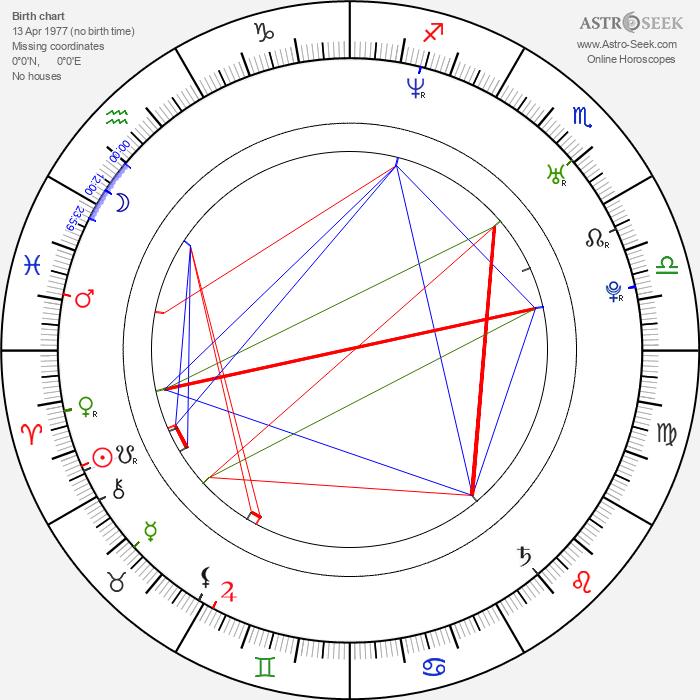 Javier Guzman - Astrology Natal Birth Chart