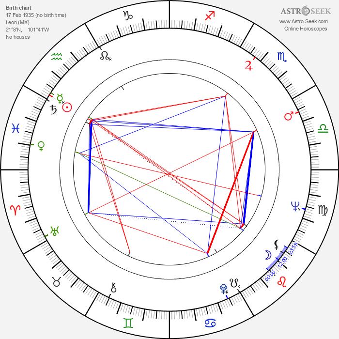 Javier López - Astrology Natal Birth Chart