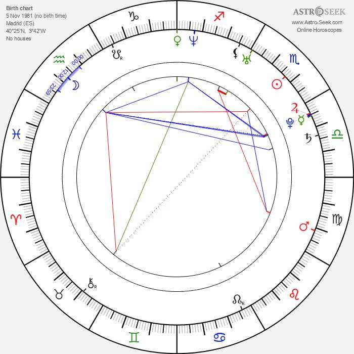 Javier Pereira - Astrology Natal Birth Chart