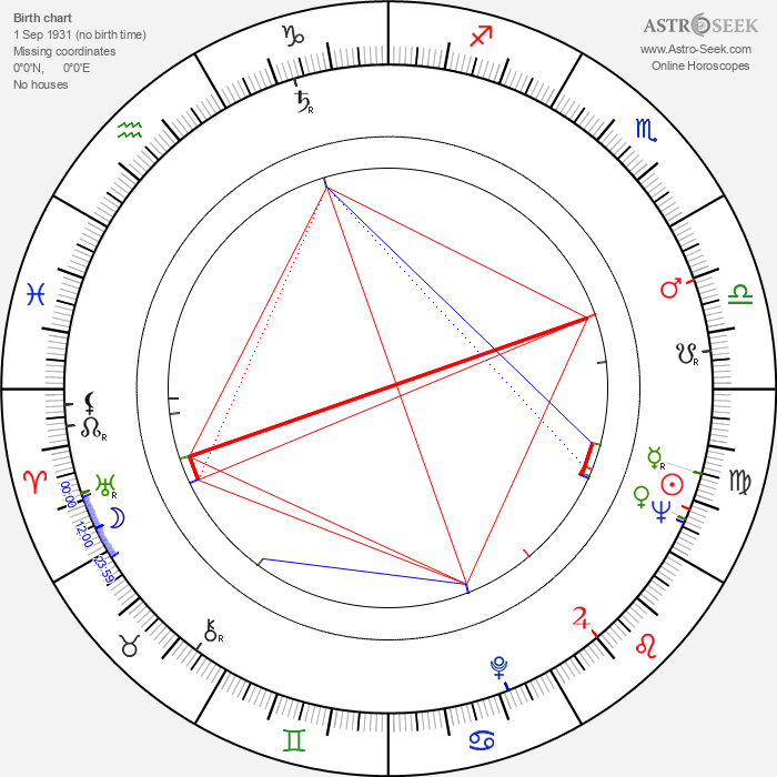 Javier Solís - Astrology Natal Birth Chart