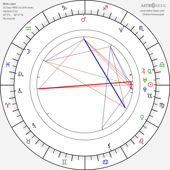 Javier Valcárcel - Astrology Natal Birth Chart