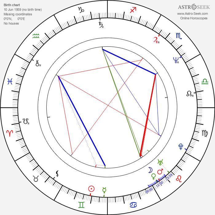 Javier Valdés - Astrology Natal Birth Chart