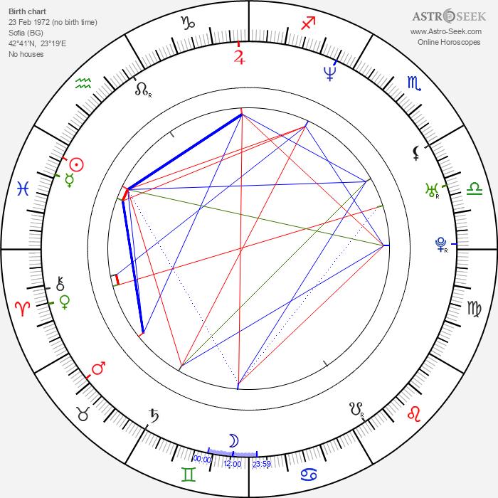 Javor Gardev - Astrology Natal Birth Chart