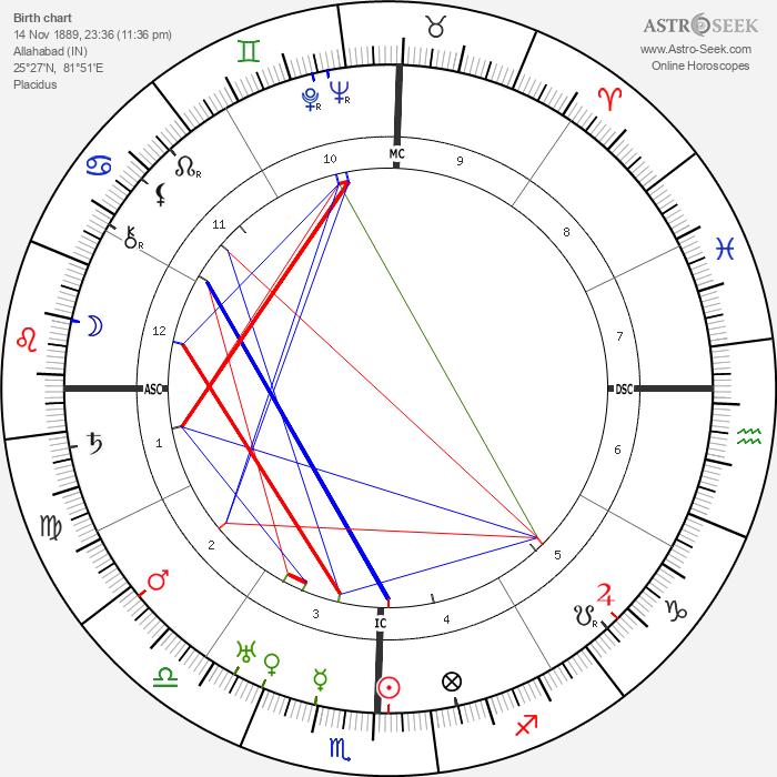 Jawaharlal Nehru - Astrology Natal Birth Chart