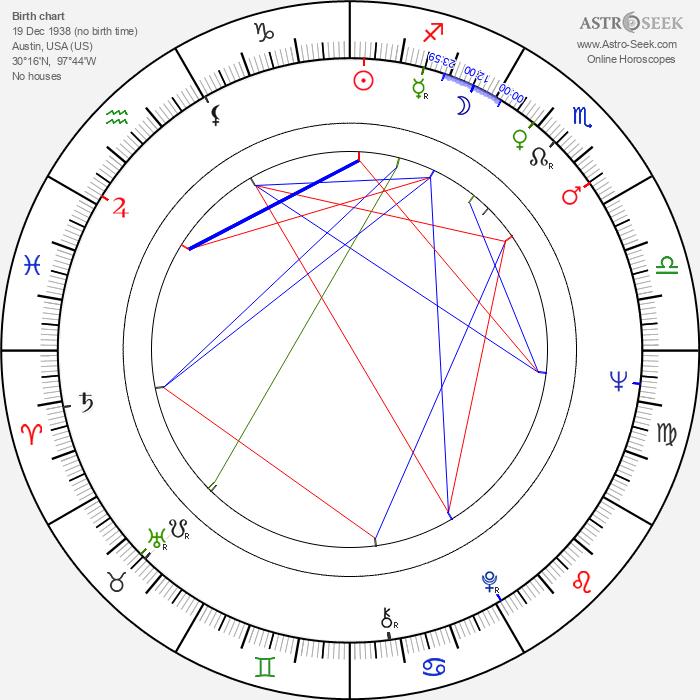 Jay Arnette - Astrology Natal Birth Chart