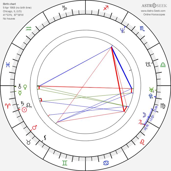 Jay Chandrasekhar - Astrology Natal Birth Chart
