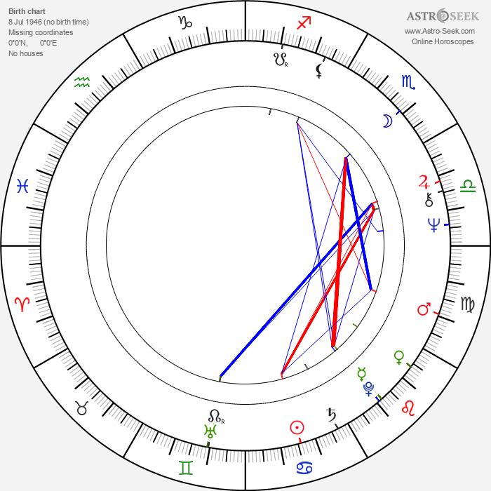 Jay Chattaway - Astrology Natal Birth Chart
