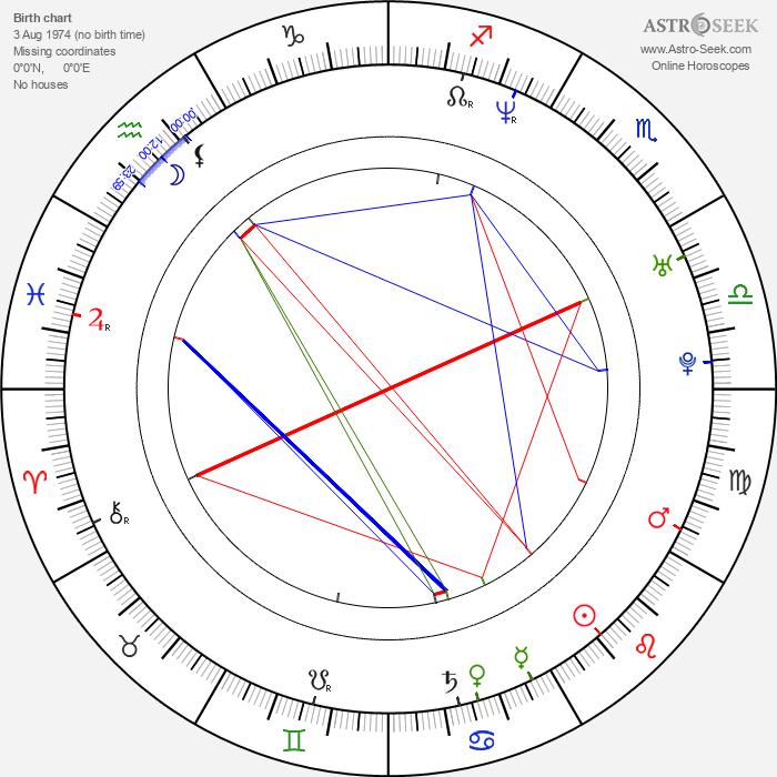 Jay Cutler - Astrology Natal Birth Chart