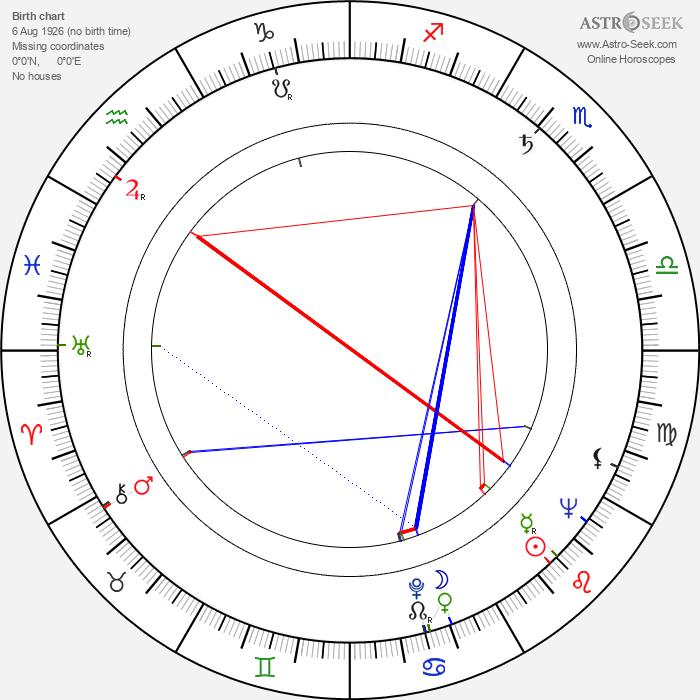 Jay Della - Astrology Natal Birth Chart