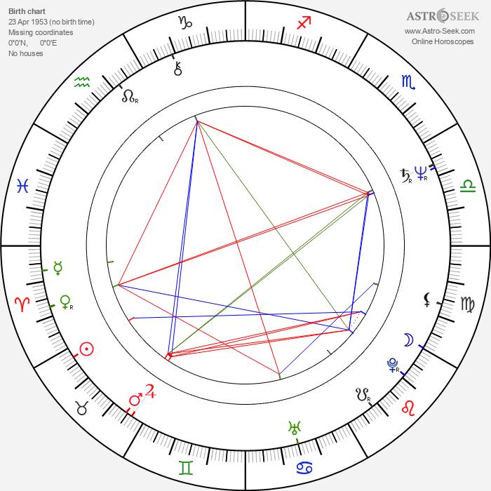 Jay Gruska - Astrology Natal Birth Chart