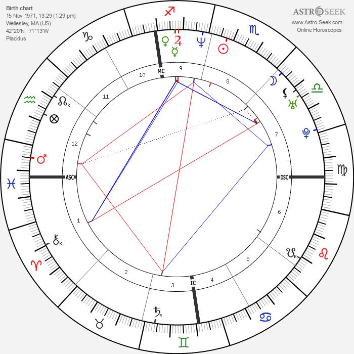 Jay Harrington - Astrology Natal Birth Chart