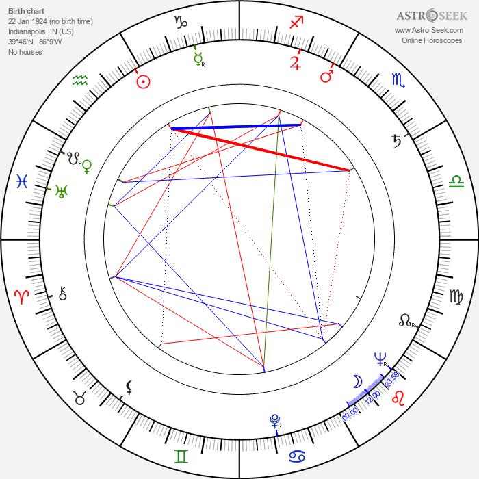 Jay Jay Johnson. - Astrology Natal Birth Chart