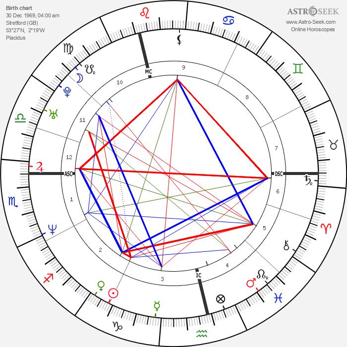 Jay Kay - Astrology Natal Birth Chart