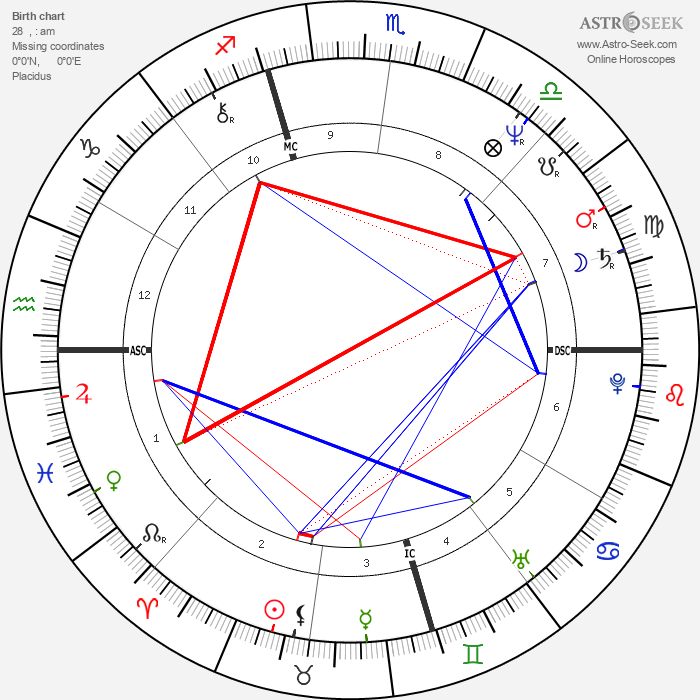 Jay Leno - Astrology Natal Birth Chart