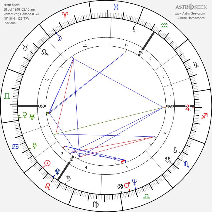Jay Matthews - Astrology Natal Birth Chart