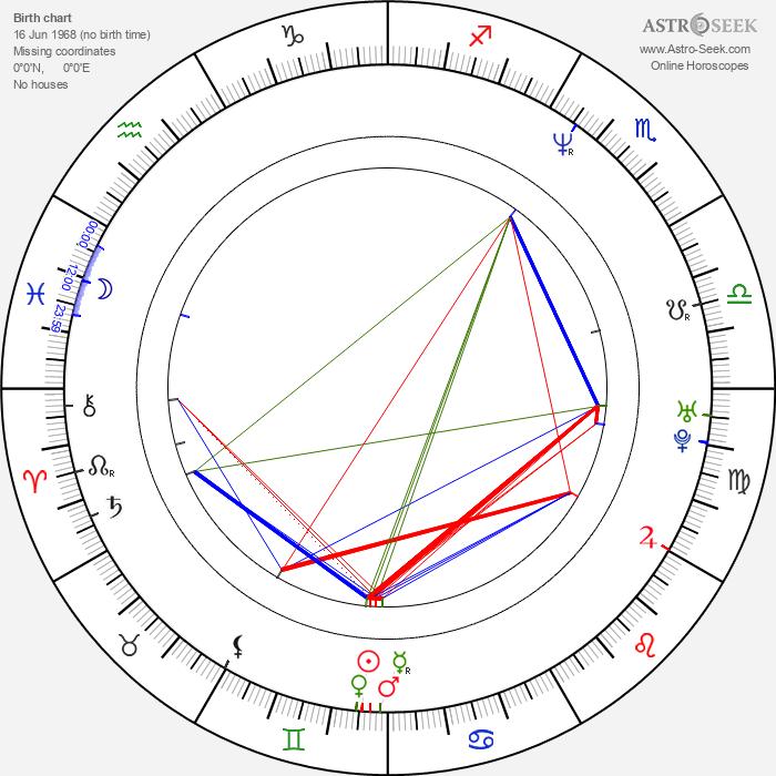 Jay Mello - Astrology Natal Birth Chart