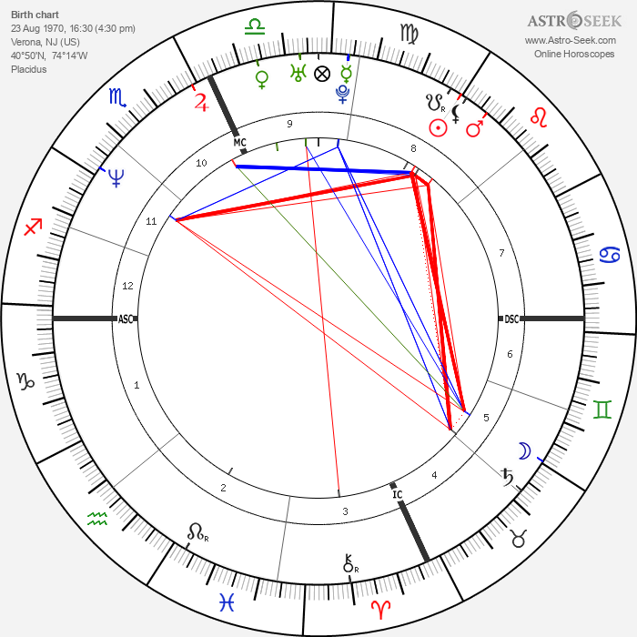 Jay Mohr - Astrology Natal Birth Chart