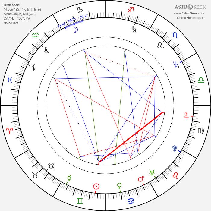 Jay Roach - Astrology Natal Birth Chart