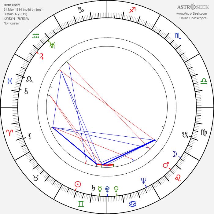Jay Williams - Astrology Natal Birth Chart