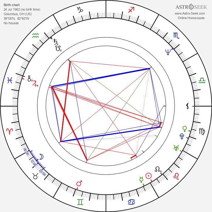 Jay Woelfel - Astrology Natal Birth Chart