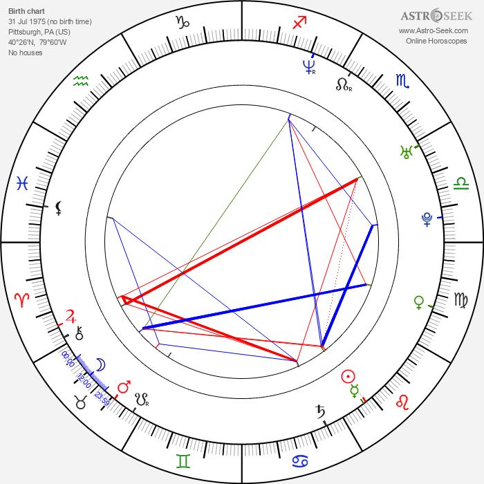 Jayce Bartok - Astrology Natal Birth Chart