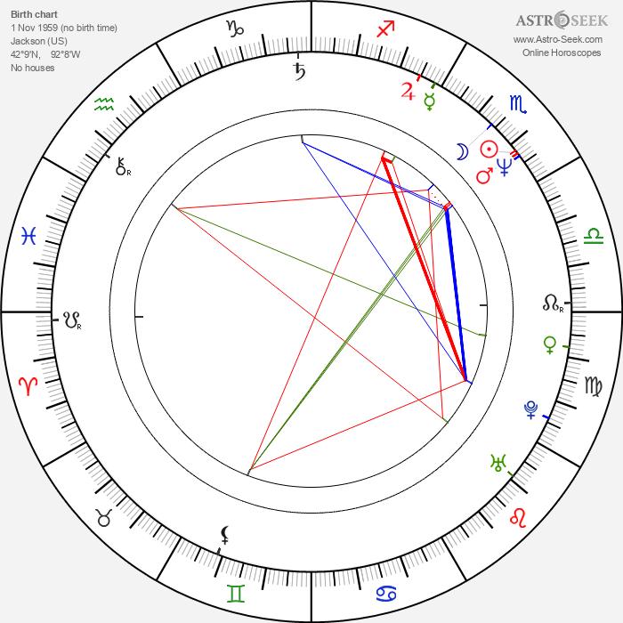 Jaymes Butler - Astrology Natal Birth Chart