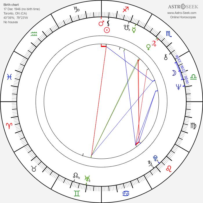 Jayne Eastwood - Astrology Natal Birth Chart