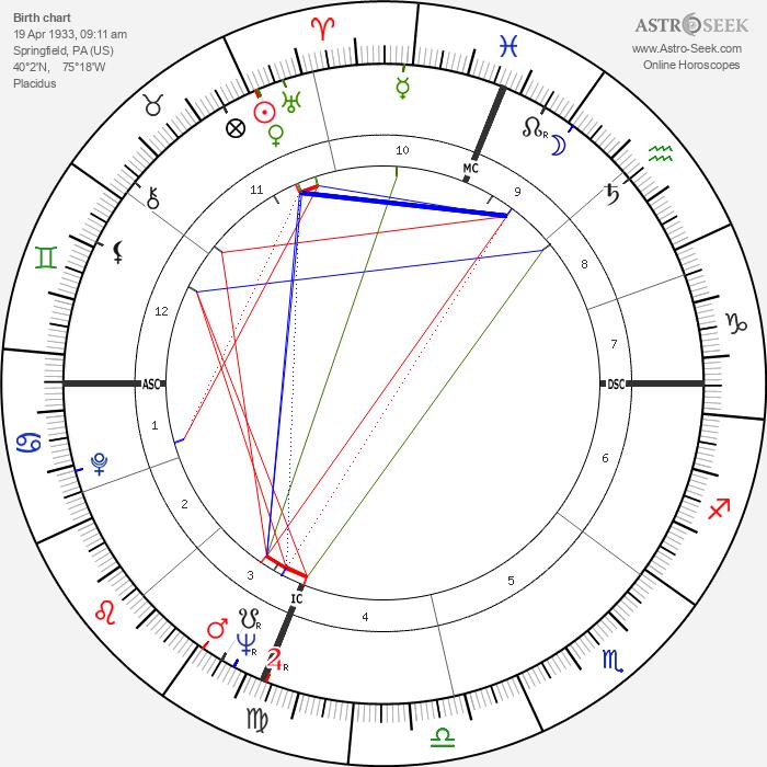 Jayne Mansfield - Astrology Natal Birth Chart